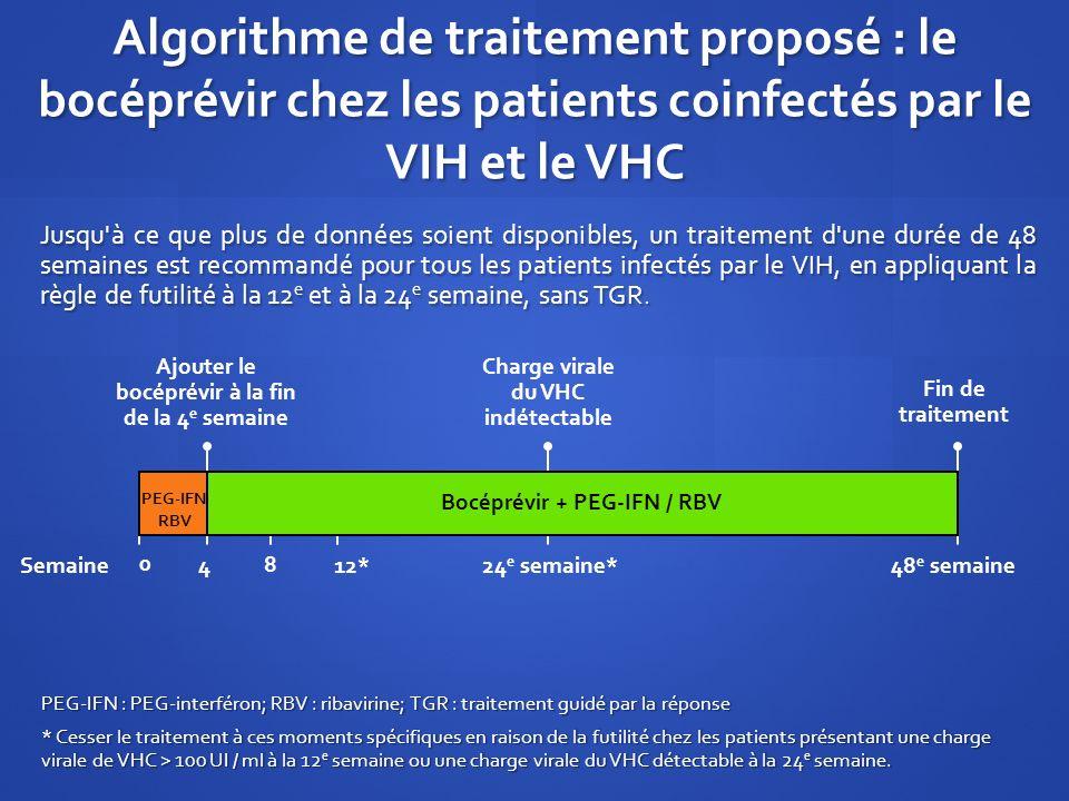 Ajouter le bocéprévir à la fin de la 4 e semaine Algorithme de traitement proposé : le bocéprévir chez les patients coinfectés par le VIH et le VHC Ju