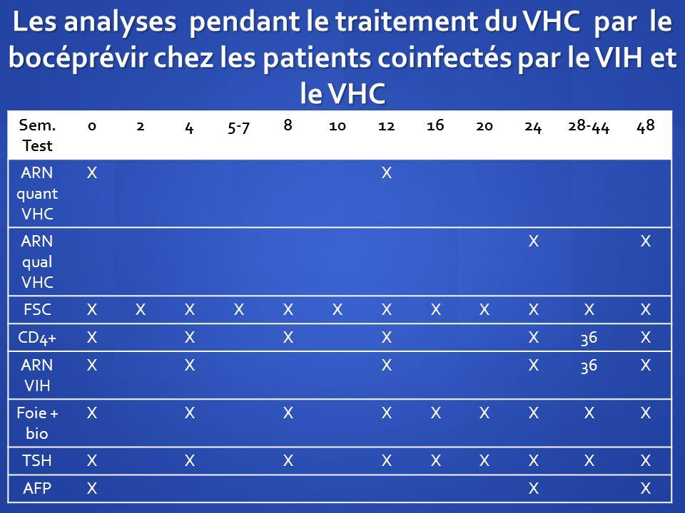 Les analyses pendant le traitement du VHC par le bocéprévir chez les patients coinfectés par le VIH et le VHC Sem. Test 0245-75-78101216202428-4448 AR