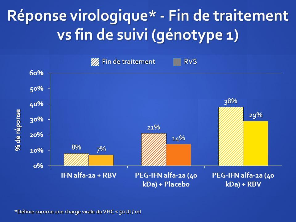 Réponse virologique* - Fin de traitement vs fin de suivi (génotype 1) % de réponse *Définie comme une charge virale du VHC < 50 UI / ml Fin de traitem