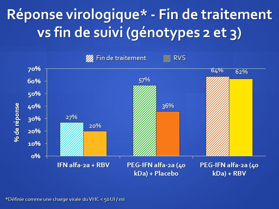 Réponse virologique* - Fin de traitement vs fin de suivi (génotypes 2 et 3) % de réponse *Définie comme une charge virale du VHC < 50 UI / ml Fin de t