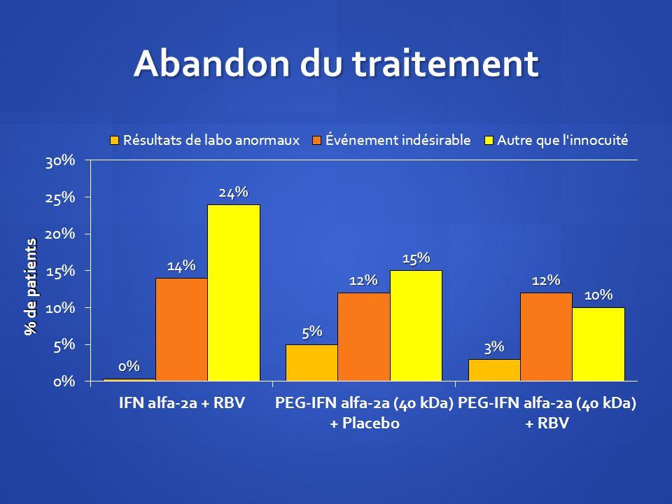 Abandon du traitement % de patients