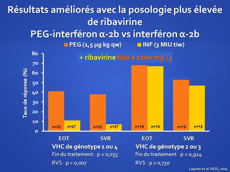 Résultats améliorés avec la posologie plus élevée de ribavirine PEG-interféron α-2b vs interféron α-2b VHC de génotype 1 ou 4 VHC de génotype 2 ou 3 F