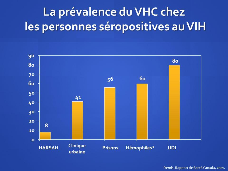 La prévalence du VHC chez les personnes séropositives au VIH Clinique urbaine Hémophiles* HARSAH PrisonsUDI Remis. Rapport de Santé Canada, 2001.