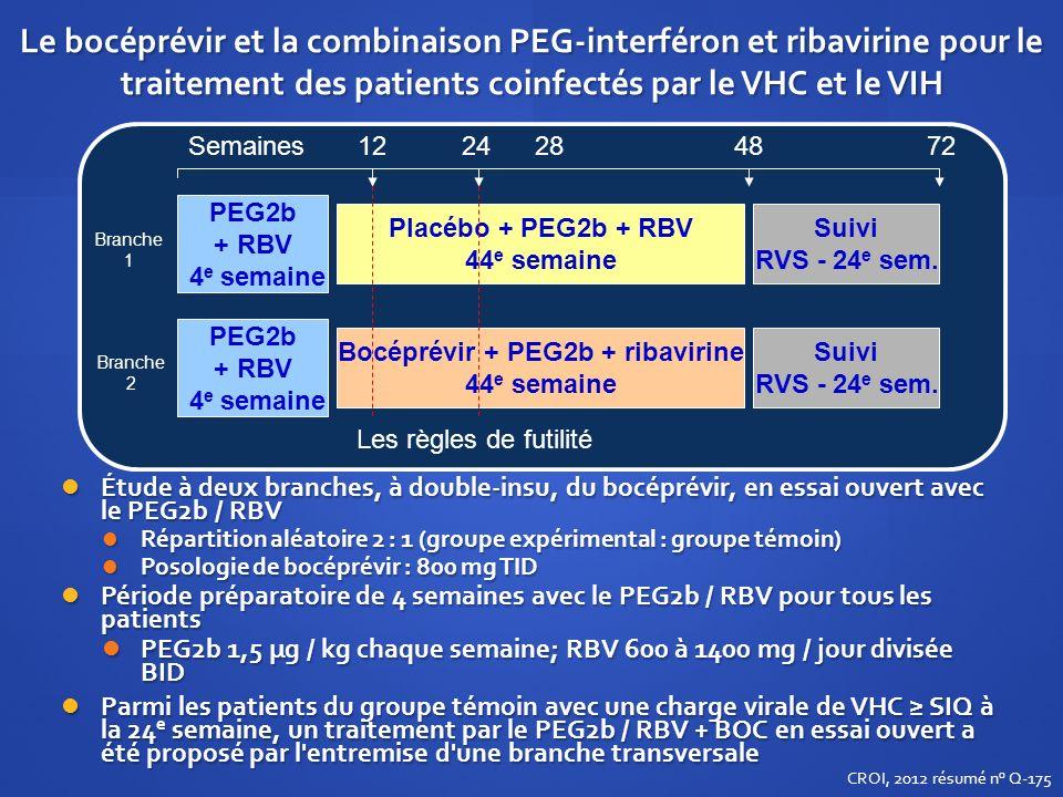 Le bocéprévir et la combinaison PEG-interféron et ribavirine pour le traitement des patients coinfectés par le VHC et le VIH Étude à deux branches, à