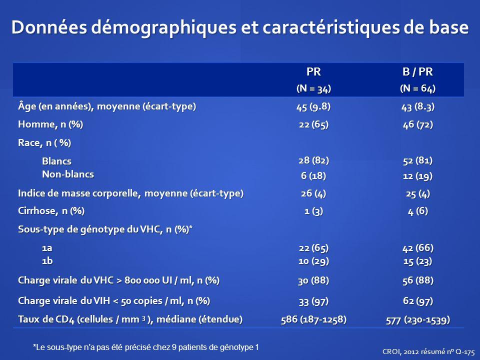 Données démographiques et caractéristiques de base PR (N = 34) B / PR (N = 64) Âge (en années), moyenne (écart-type) 45 (9.8) 43 (8.3) Homme, n (%) 22