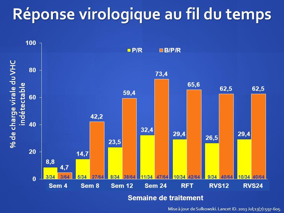 % de charge virale du VHC indétectable Réponse virologique au fil du temps Mise à jour de Sulkowski. Lancet ID. 2013 Jul;13(7):597-605. Sem 4 Sem 8 Se