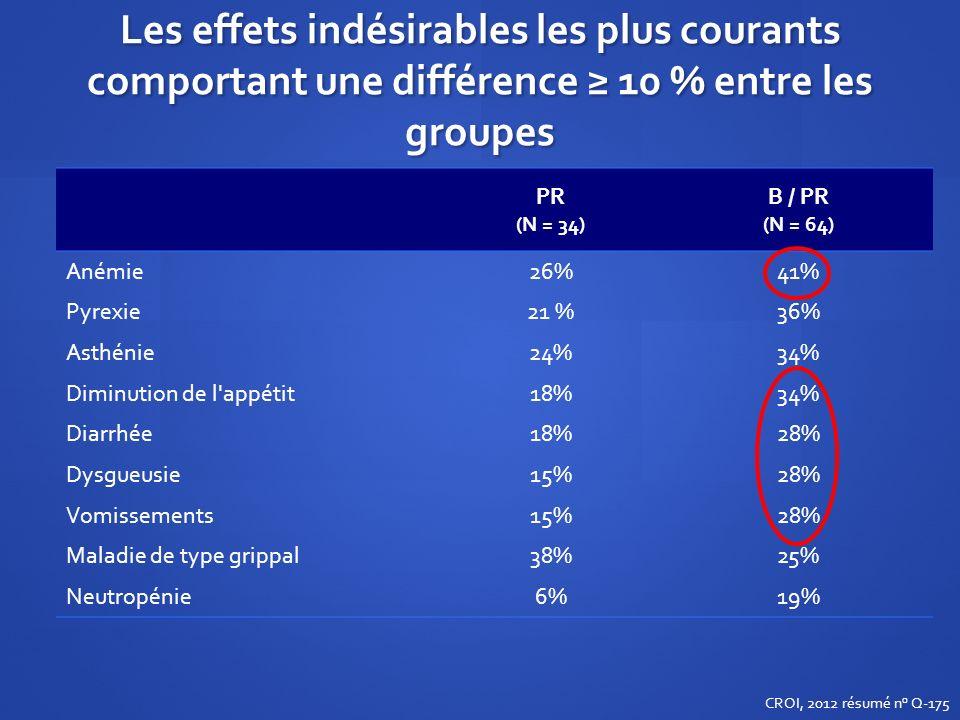 Les effets indésirables les plus courants comportant une différence 10 % entre les groupes PR (N = 34) B / PR (N = 64) Anémie26%41% Pyrexie21 %36% Ast