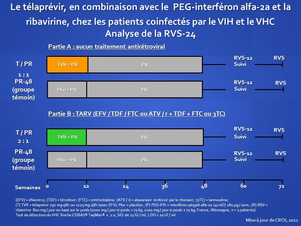 Partie A : aucun traitement antirétroviral Suivi PR-48 (groupe témoin) PR PR RVS Pbo + PR T / PR TVR + PR SuiviRVSPR Suivi PR-48 (groupe témoin) PR PR