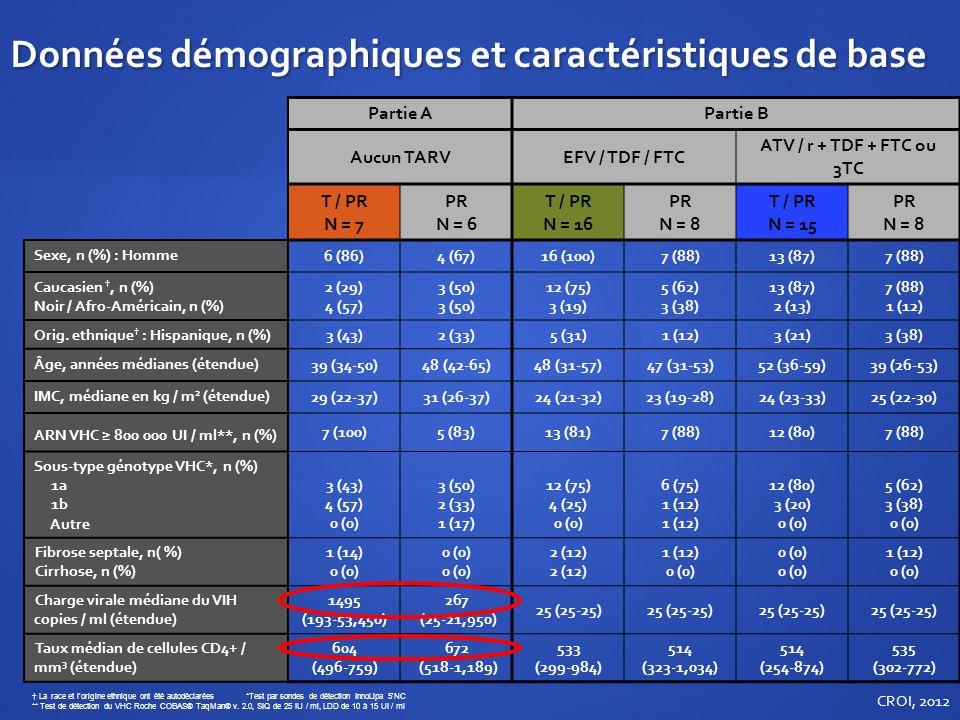 Données démographiques et caractéristiques de base Partie APartie B Aucun TARVEFV / TDF / FTC ATV / r + TDF + FTC ou 3TC T / PR N = 7 PR N = 6 T / PR