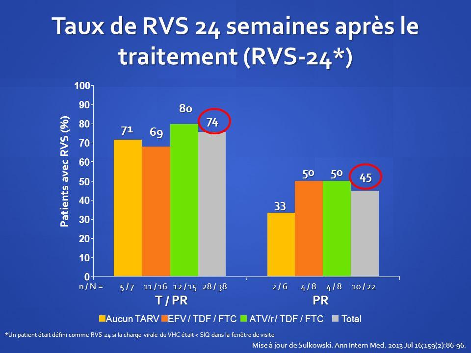 Patients avec RVS (%) Aucun TARVEFV / TDF / FTCATV/r / TDF / FTCTotal n / N = 5 / 7 11 / 16 12 / 15 28 / 38 T / PR PR 2 / 6 4 / 8 10 / 22 Taux de RVS