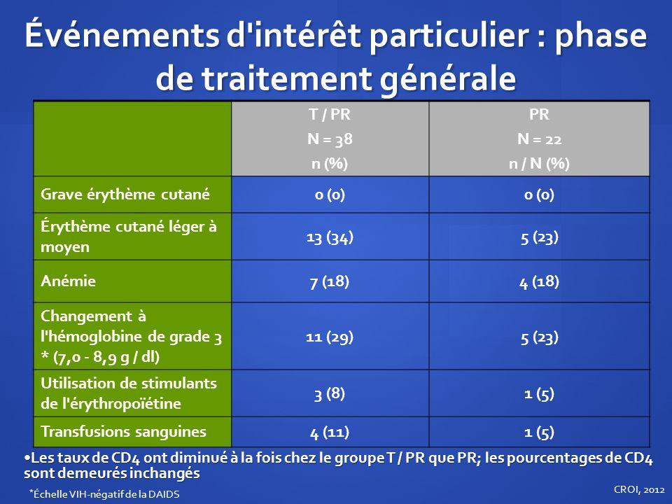 Événements d'intérêt particulier : phase de traitement générale T / PR N = 38 n (%) PR N = 22 n / N (%) Grave érythème cutané0 (0) Érythème cutané lég