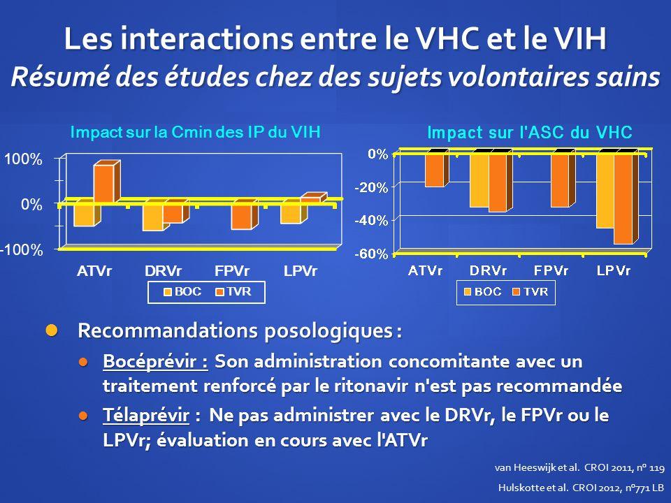 Les interactions entre le VHC et le VIH Résumé des études chez des sujets volontaires sains Recommandations posologiques : Recommandations posologique