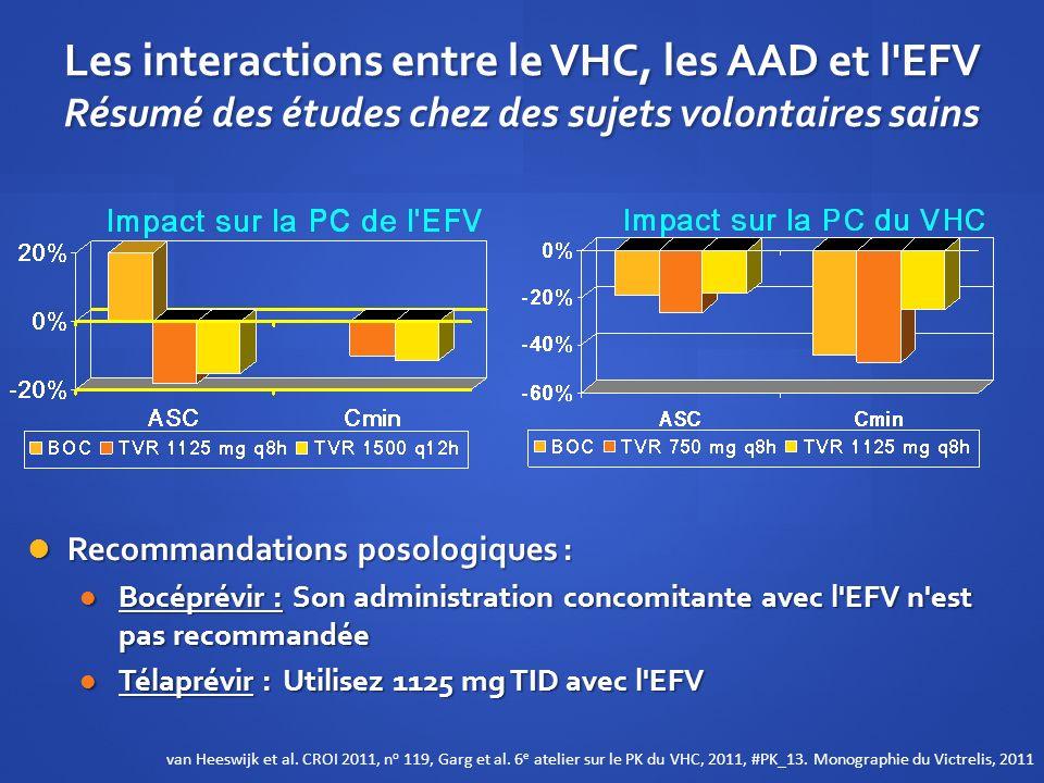 Les interactions entre le VHC, les AAD et l'EFV Résumé des études chez des sujets volontaires sains Recommandations posologiques : Recommandations pos