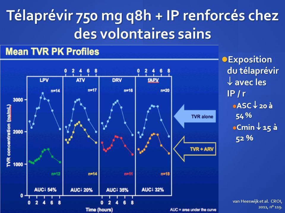 Télaprévir 750 mg q8h + IP renforcés chez des volontaires sains Exposition du télaprévir avec les IP / r ASC 20 à 54 % Cmin 15 à 52 % van Heeswijk et