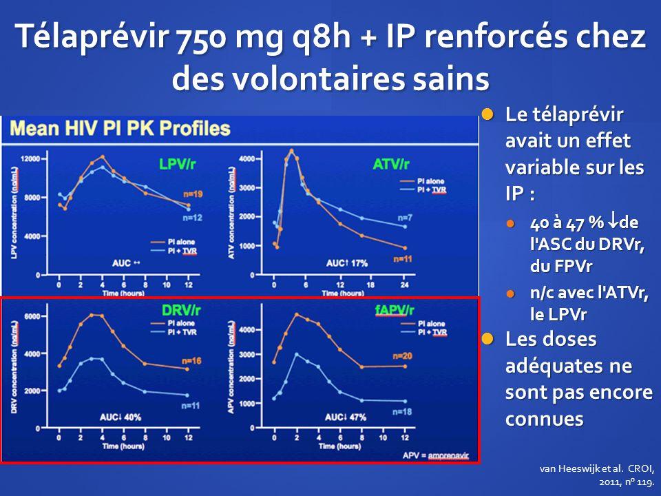 Télaprévir 750 mg q8h + IP renforcés chez des volontaires sains Le télaprévir avait un effet variable sur les IP : Le télaprévir avait un effet variab