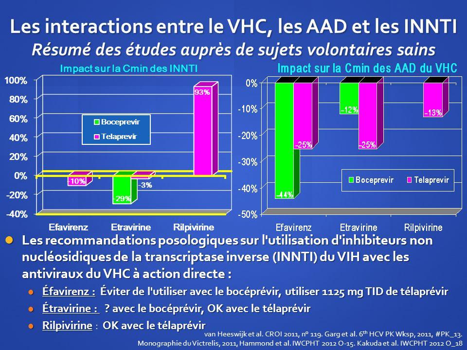 Les interactions entre le VHC, les AAD et les INNTI Résumé des études auprès de sujets volontaires sains Les recommandations posologiques sur l'utilis