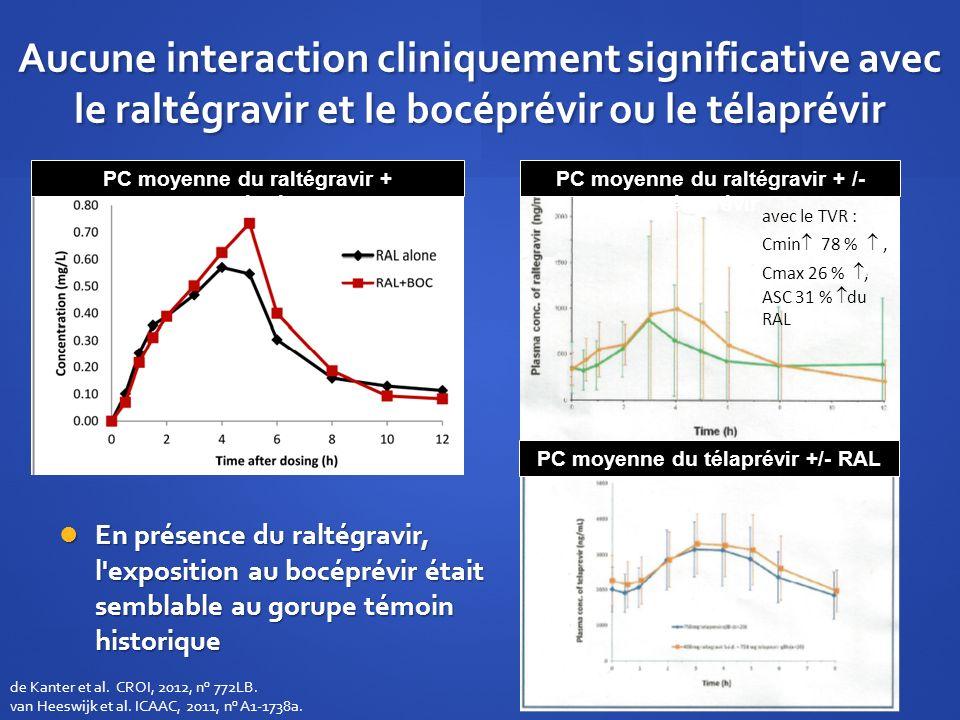 Aucune interaction cliniquement significative avec le raltégravir et le bocéprévir ou le télaprévir PC moyenne du télaprévir +/- RAL PC moyenne du ral