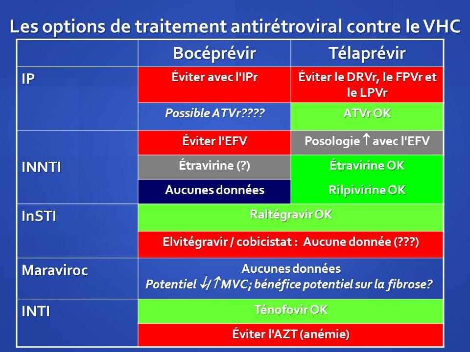 Les options de traitement antirétroviral contre le VHC BocéprévirTélaprévir IP Éviter avec l'IPr Éviter le DRVr, le FPVr et le LPVr Possible ATVr????