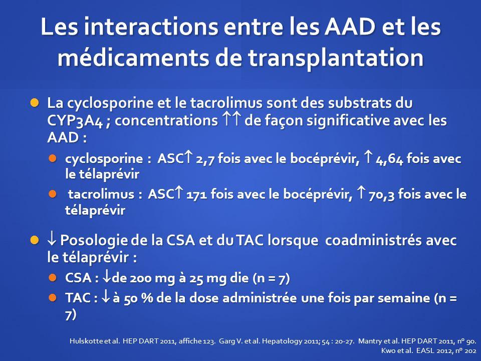Les interactions entre les AAD et les médicaments de transplantation La cyclosporine et le tacrolimus sont des substrats du CYP3A4 ; concentrations de
