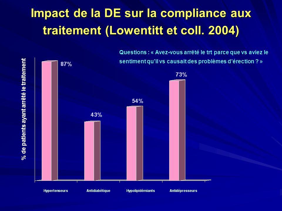 Impact de la DE sur la compliance aux traitement (Lowentitt et coll. 2004) % de patients ayant arrêté le traitement Questions : « Avez-vous arrêté le