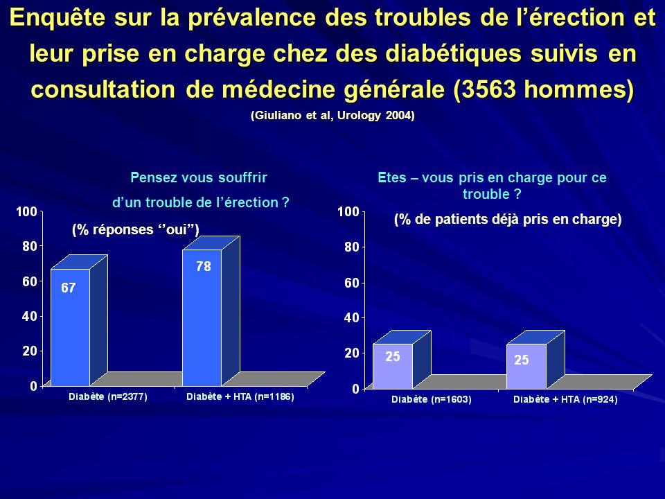 Enquête sur la prévalence des troubles de lérection et leur prise en charge chez des diabétiques suivis en consultation de médecine générale (3563 hom