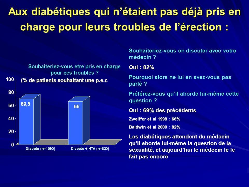 Aux diabétiques qui nétaient pas déjà pris en charge pour leurs troubles de lérection : Souhaiteriez-vous être pris en charge pour ces troubles ? (% d