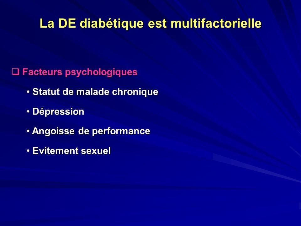 La DE diabétique est multifactorielle Facteurs psychologiques Facteurs psychologiques Statut de malade chronique Statut de malade chronique Dépression