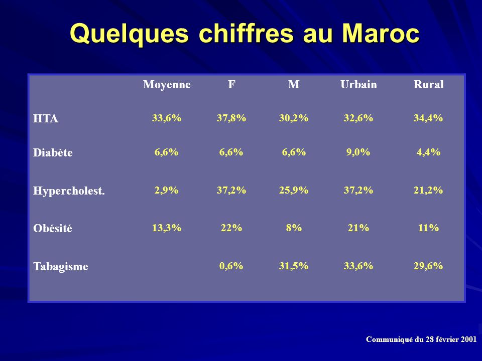 Quelques chiffres au Maroc Quelques chiffres au Maroc MoyenneFMUrbainRural HTA 33,6%37,8%30,2%32,6%34,4% Diabète 6,6% 9,0%4,4% Hypercholest. 2,9%37,2%