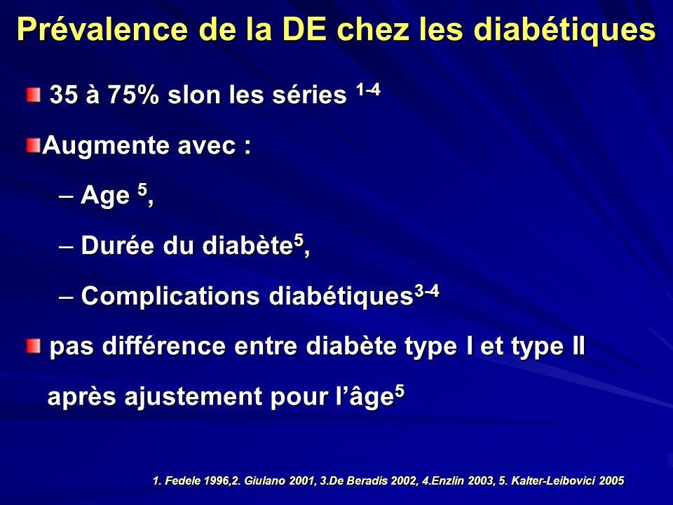 Prévalence de la DE chez les diabétiques 35 à 75% slon les séries 1-4 35 à 75% slon les séries 1-4 Augmente avec : – Age 5, – Durée du diabète 5, – Co