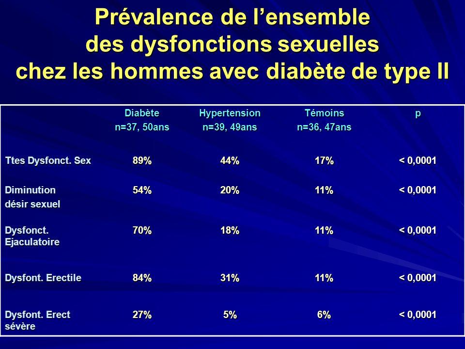 Prévalence de lensemble des dysfonctions sexuelles chez les hommes avec diabète de type II Diabète n=37, 50ans Hypertension n=39, 49ans Témoins n=36,