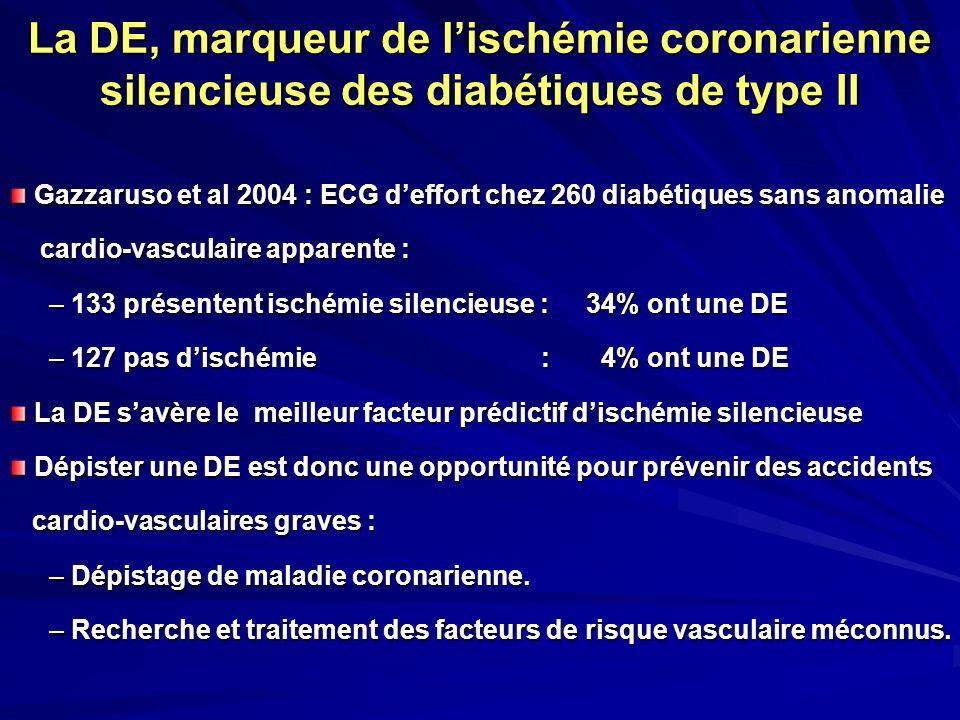 La DE, marqueur de lischémie coronarienne silencieuse des diabétiques de type II Gazzaruso et al 2004 : ECG deffort chez 260 diabétiques sans anomalie