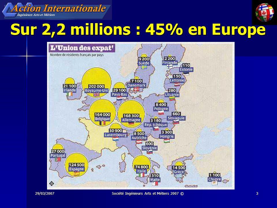 29/03/2007Société Ingénieurs Arts et Métiers 2007 ©4 + 2 millions de Français à létranger + 30% en dix ans + 30% en dix ans 2/3 en Europe et aux USA 2/3 en Europe et aux USA 50% choisissent la double nationalité 50% choisissent la double nationalité Majorité de domiciliation fiscale dans le pays daccueil Majorité de domiciliation fiscale dans le pays daccueil De 1991 à 2006 plus de départs que de retours en France De 1991 à 2006 plus de départs que de retours en France Ministère des Affaires Étrangères