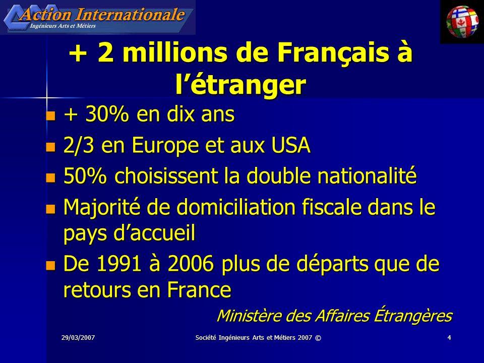 29/03/2007Société Ingénieurs Arts et Métiers 2007 ©4 + 2 millions de Français à létranger + 30% en dix ans + 30% en dix ans 2/3 en Europe et aux USA 2