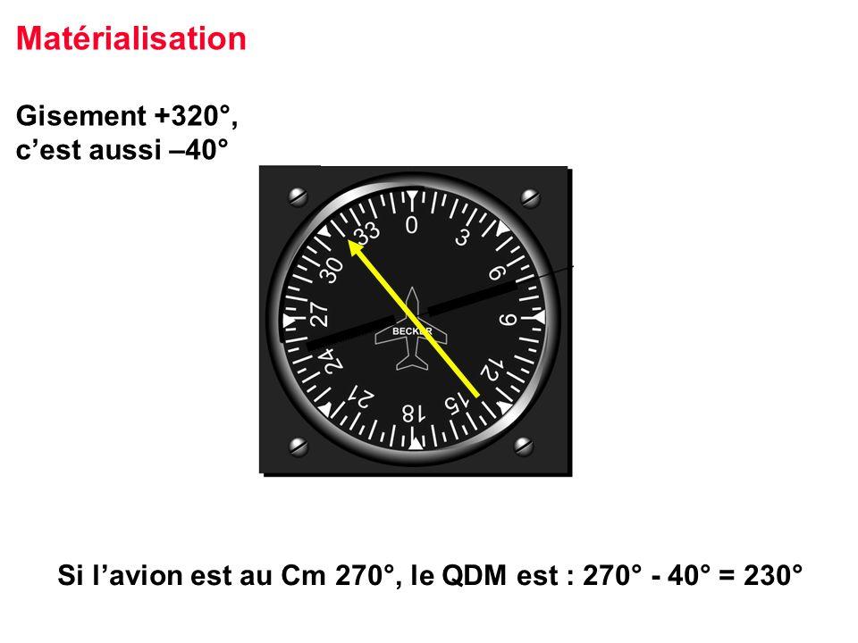 Si lavion est au Cm 270°, le QDM est : 270° - 40° = 230° Matérialisation Gisement +320°, cest aussi –40°