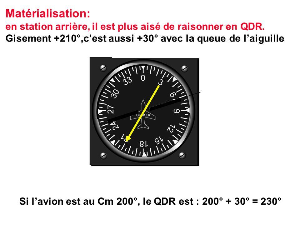 Si lavion est au Cm 200°, le QDR est : 200° + 30° = 230° Matérialisation: en station arrière, il est plus aisé de raisonner en QDR. Gisement +210°,ces