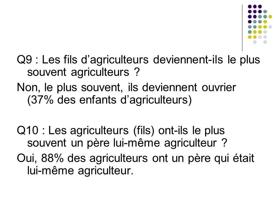 Q9 : Les fils dagriculteurs deviennent-ils le plus souvent agriculteurs .