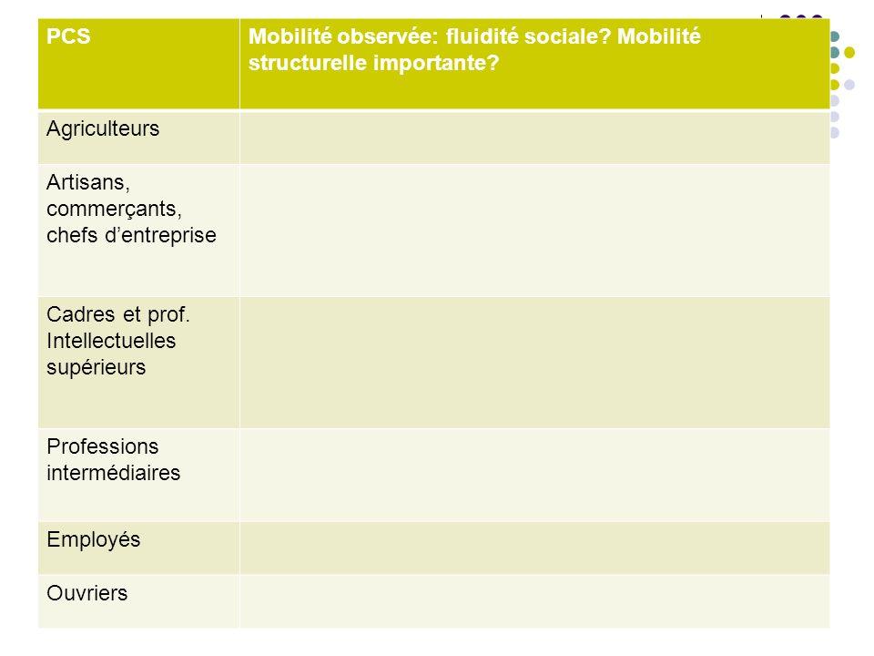PCSMobilité observée: fluidité sociale.Mobilité structurelle importante.