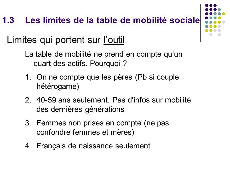 1.3Les limites de la table de mobilité sociale Limites qui portent sur loutil La table de mobilité ne prend en compte quun quart des actifs.