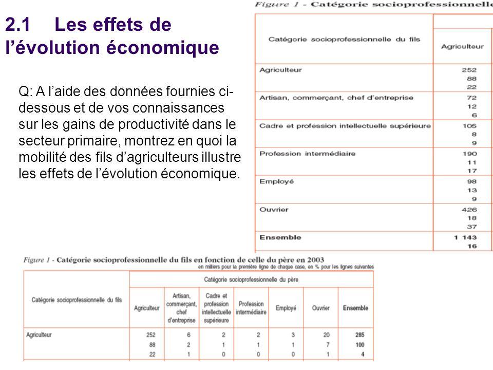 2.1Les effets de lévolution économique Q: A laide des données fournies ci- dessous et de vos connaissances sur les gains de productivité dans le secteur primaire, montrez en quoi la mobilité des fils dagriculteurs illustre les effets de lévolution économique.