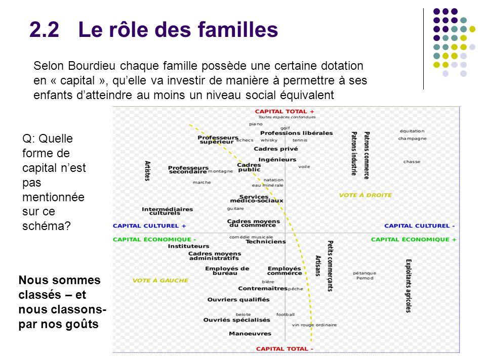 2.2Le rôle des familles Selon Bourdieu chaque famille possède une certaine dotation en « capital », quelle va investir de manière à permettre à ses enfants datteindre au moins un niveau social équivalent Nous sommes classés – et nous classons- par nos goûts Q: Quelle forme de capital nest pas mentionnée sur ce schéma?