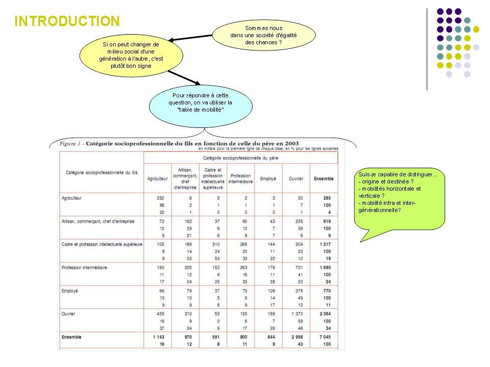 Q1: Quel est le pourcentage des enfants dagriculteurs qui deviennent employés.