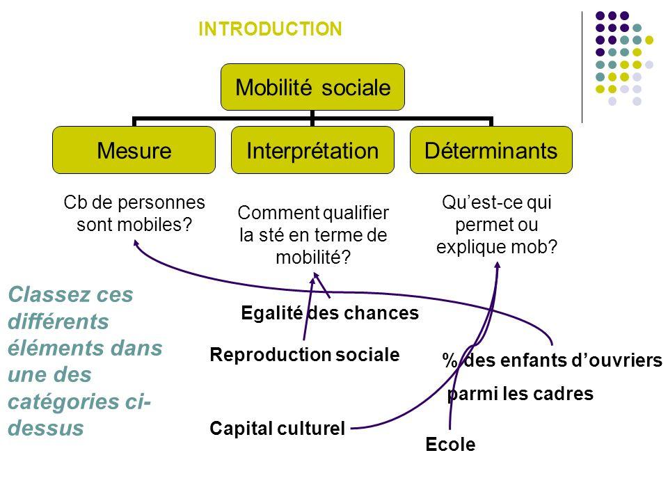 Mobilité sociale MesureInterprétationDéterminants Reproduction sociale Egalité des chances % des enfants douvriers parmi les cadres Capital culturel Ecole Cb de personnes sont mobiles.