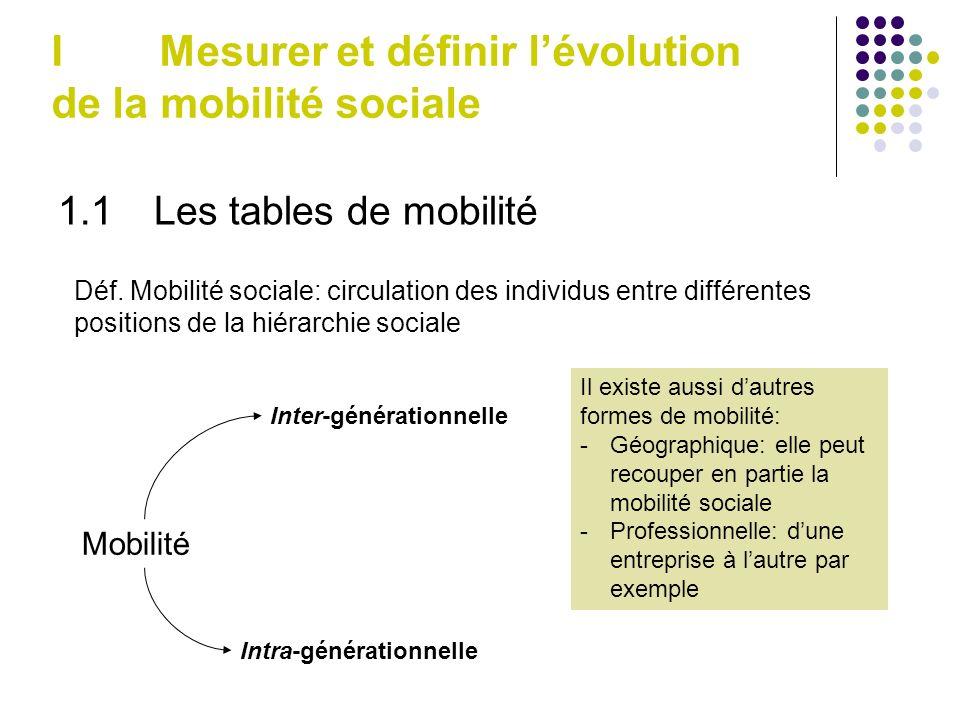 1.1Les tables de mobilité I Mesurer et définir lévolution de la mobilité sociale Déf.