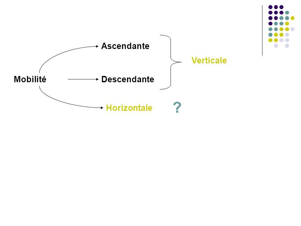Mobilité Ascendante Descendante Horizontale ? Verticale