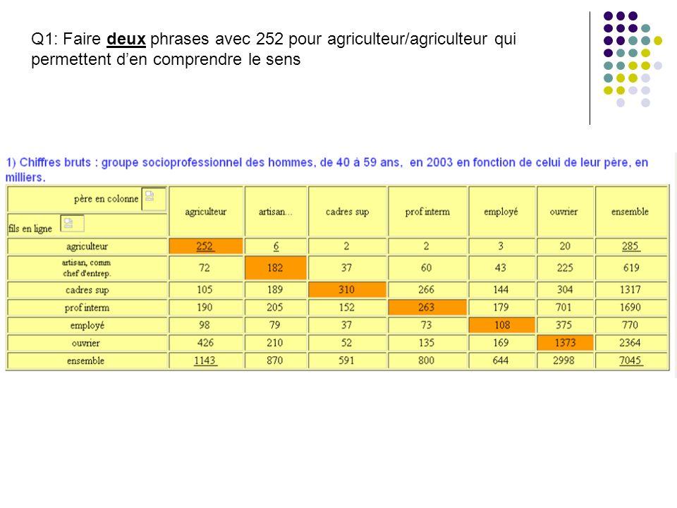 Q1: Faire deux phrases avec 252 pour agriculteur/agriculteur qui permettent den comprendre le sens