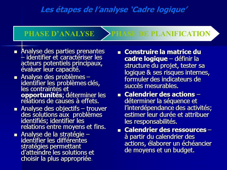slide 11 Les étapes de lanalyse Cadre logique PHASE DE PLANIFICATIONPHASE DANALYSE Analyse des parties prenantes – identifier et caractériser les acte