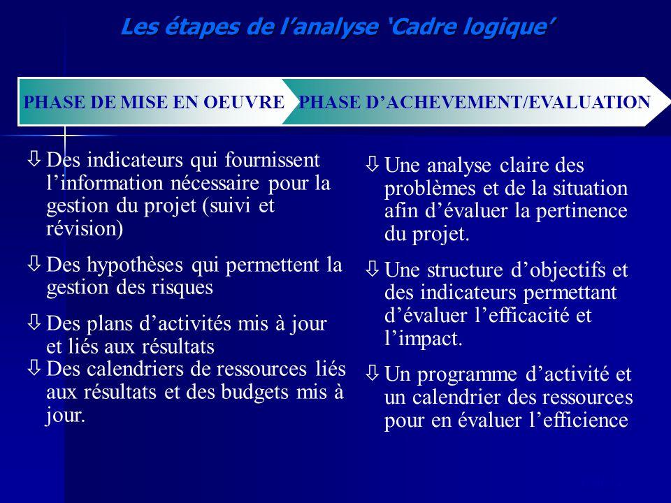 slide 12 Les étapes de lanalyse Cadre logique ò Des indicateurs qui fournissent linformation nécessaire pour la gestion du projet (suivi et révision)