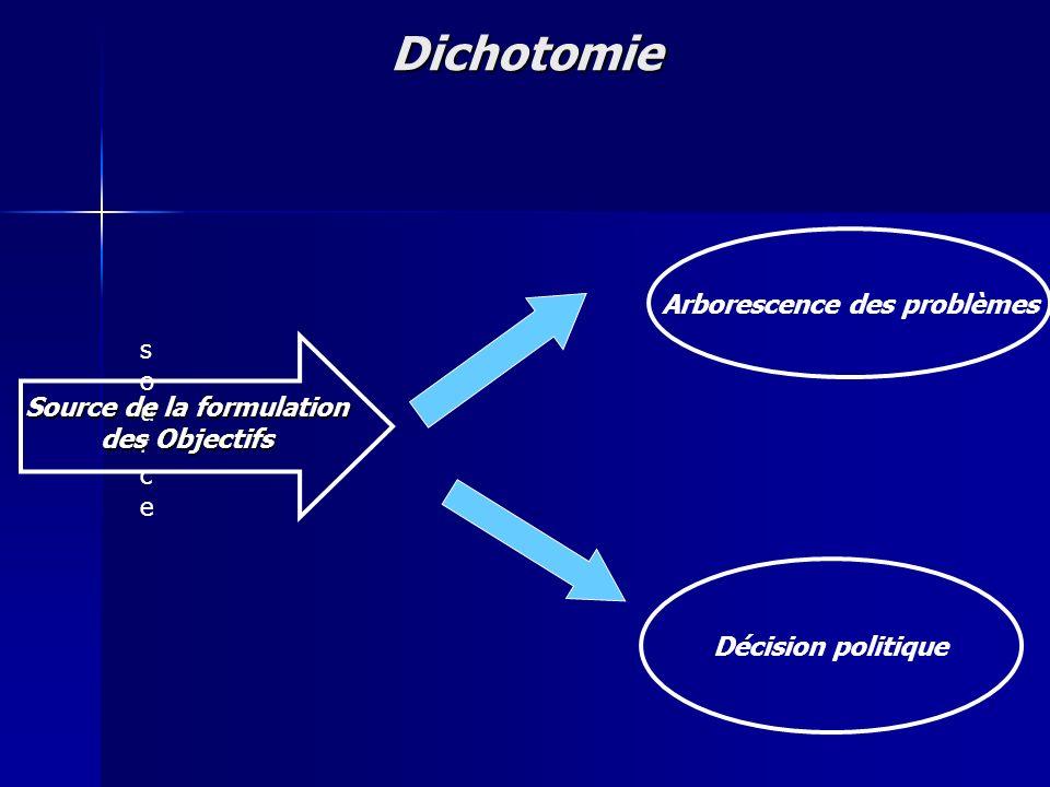 Dichotomie sourcesource Source de la formulation des Objectifs Arborescence des problèmes Décision politique