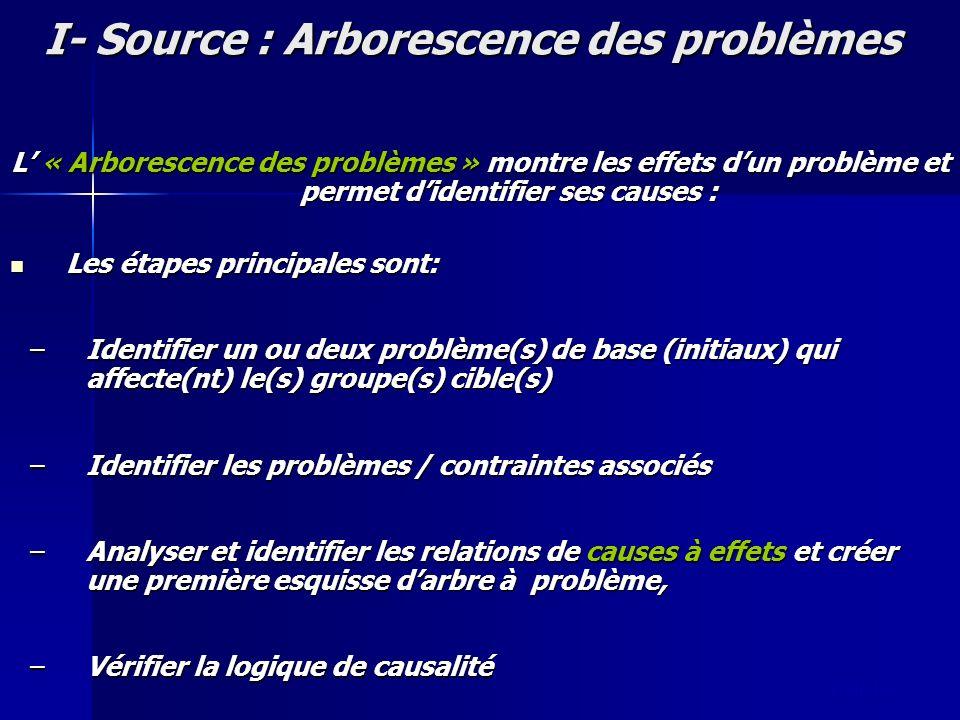 slide 16 I- Source : Arborescence des problèmes L « Arborescence des problèmes » montre les effets dun problème et permet didentifier ses causes : Les