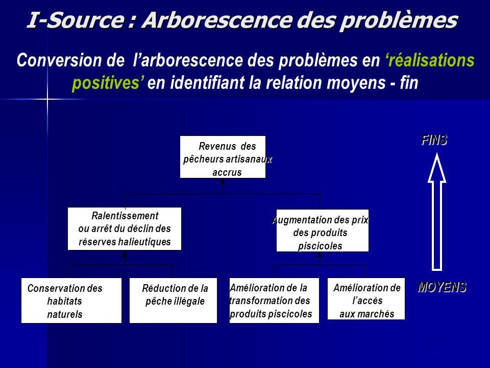 slide 18 I-Source : Arborescence des problèmes FINS MOYENS Conversion de larborescence des problèmes en réalisations positives en identifiant la relat
